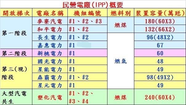IPP概要表