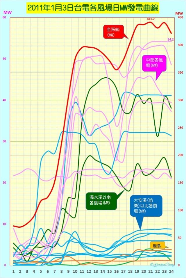 2011-1-3台電各風場MW發電曲線