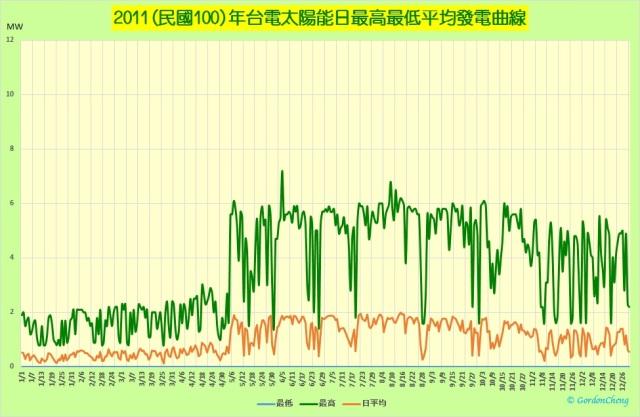 2011年台電自有太陽能日最高最低平均發電曲線