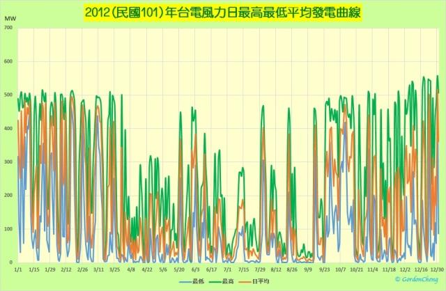 2012年台電風力日最高最低平均發電曲線