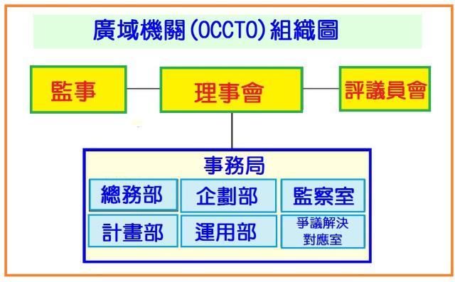 廣域機關組織圖