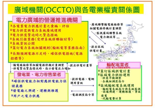 OCCTO廣域機關