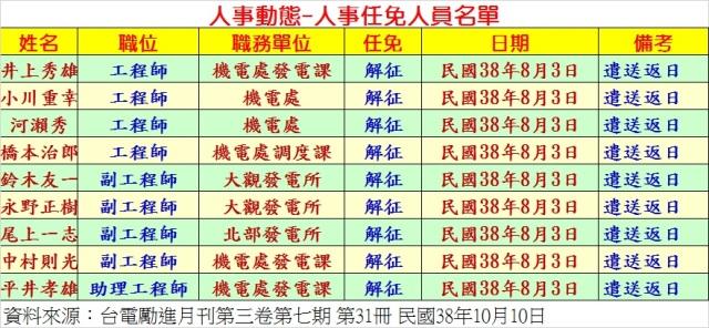 民國38年8月3日台電解征9人名冊