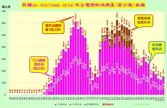 1945-2013年台電燃料油用量